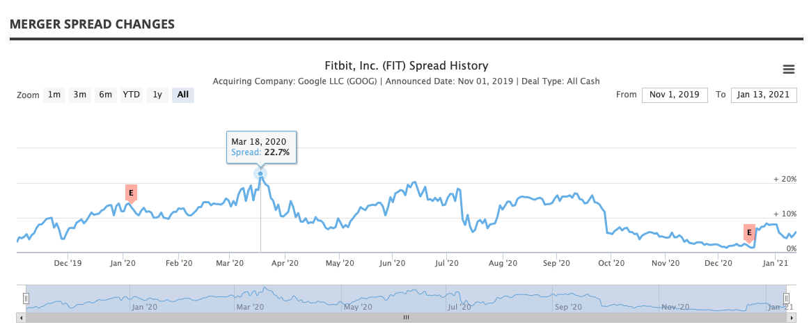 Google - Fitbit Deal Spread History