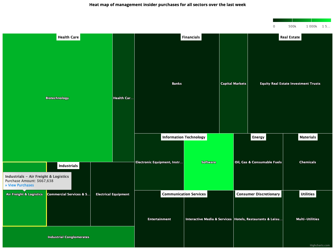 Insider Sector Heat Map January 1, 2021