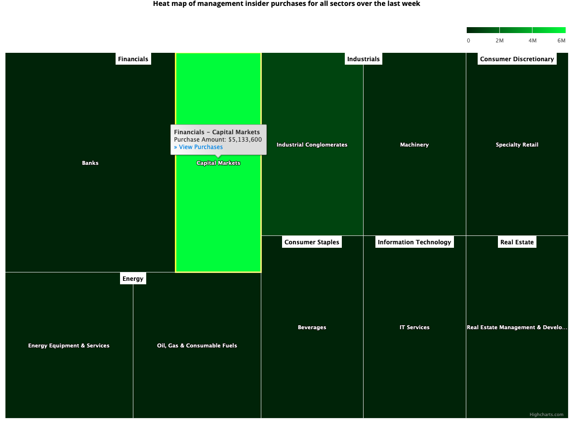 Insider Sector Heat Map January 15, 2021