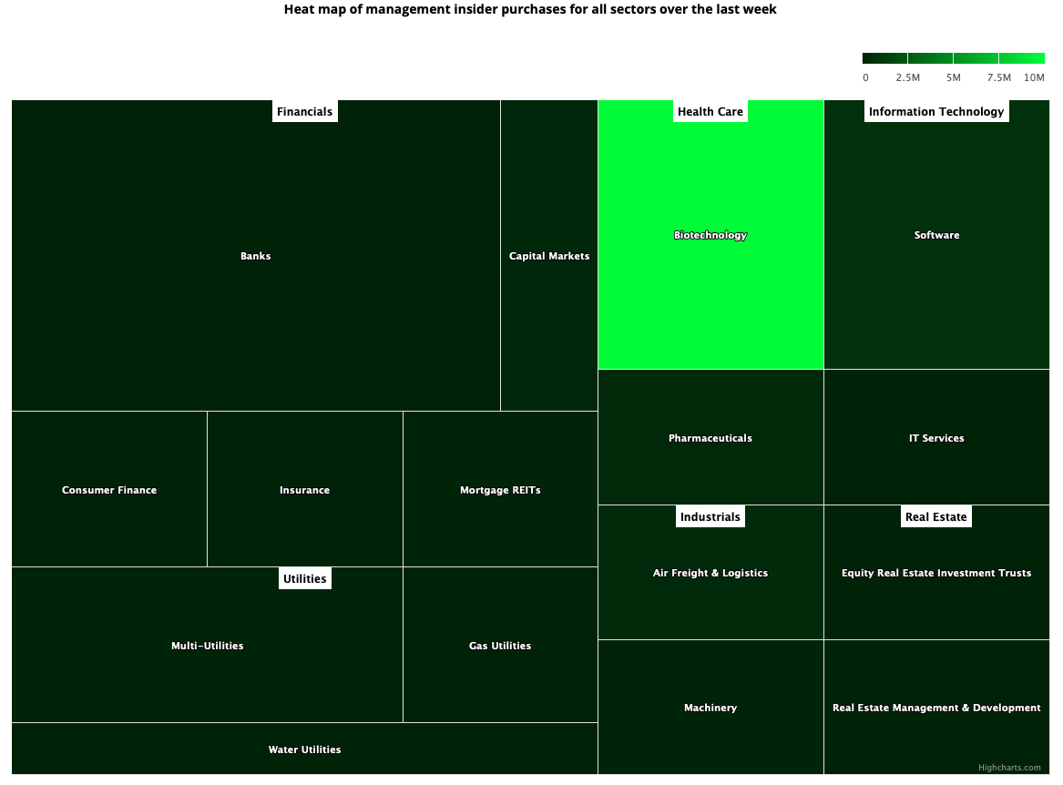 Insider Sector Heat Map January 8, 2021