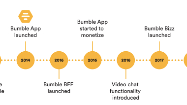 Insider Weekends: Insiders of Bumble Purchase Shares Post IPO