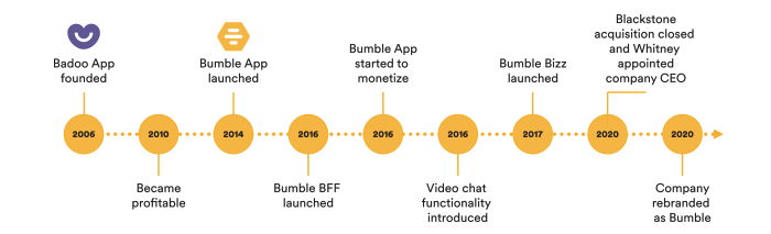 Bumble Company Timeline