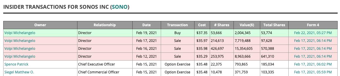 Sonos Insider Transactions