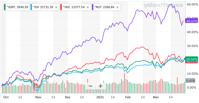 S&P 500, DJIA, Nasdaq and Russell 2000 6 Months Chart