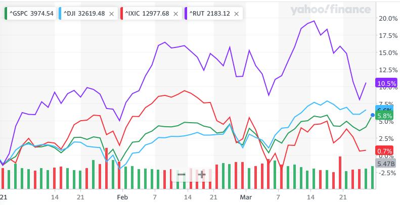 S&P 500, DJIA, Nasdaq and Russell 2000 YTD