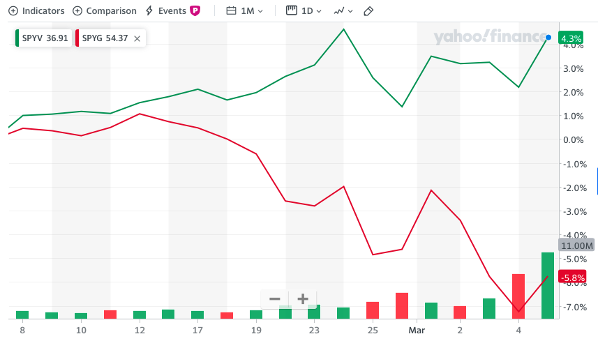 SPYV vs. SPYG One Month Chart