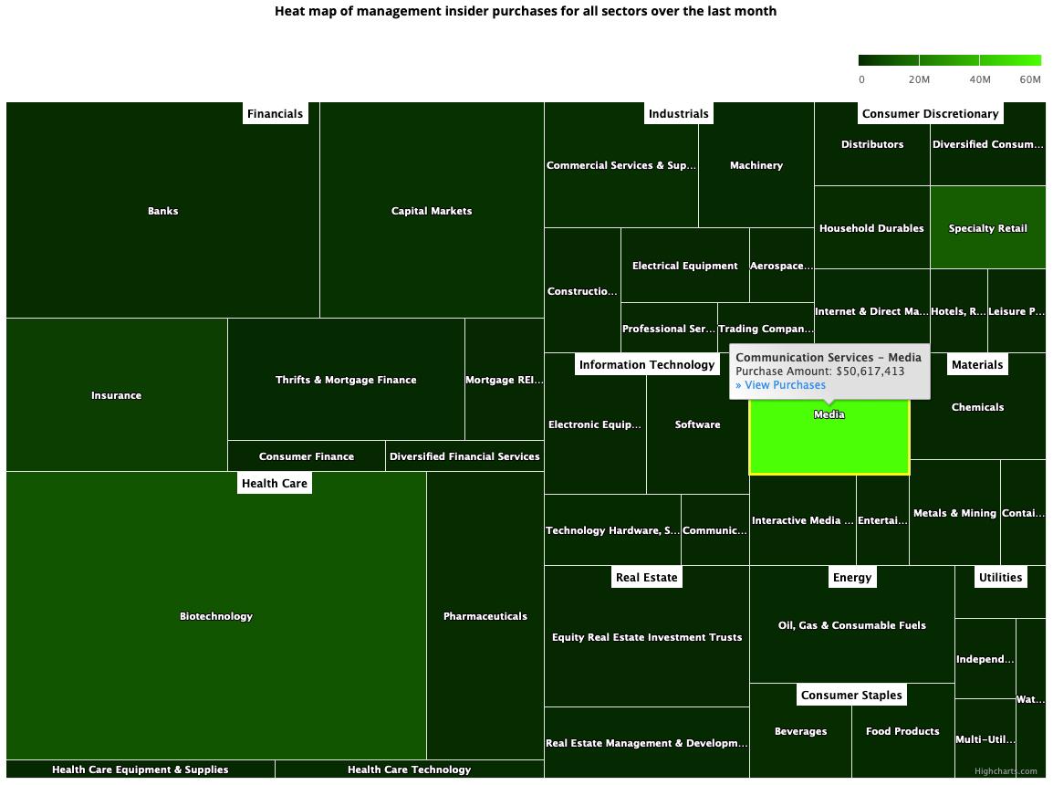 Insider Sector Heat Map April 2, 2021