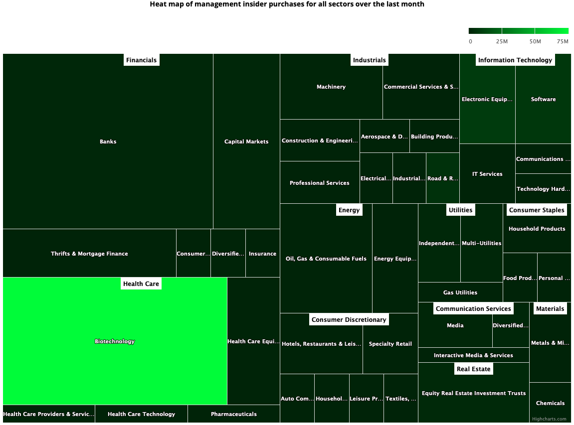 Insider Sector Heat Map May 21, 2021