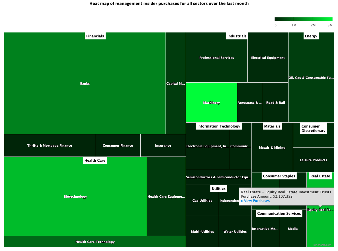 Insider Sector Heat Map May 7, 2021