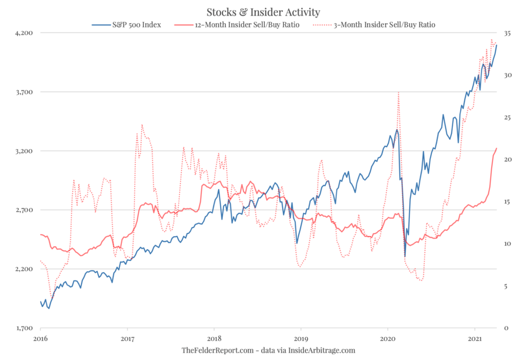 Stocks and Insider Activity