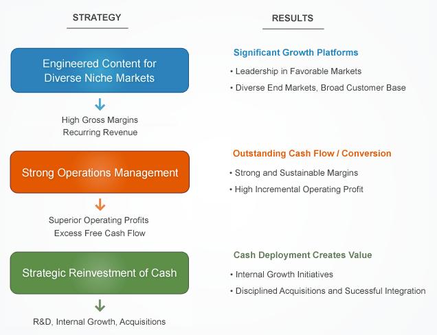 Roper Technologies Strategy