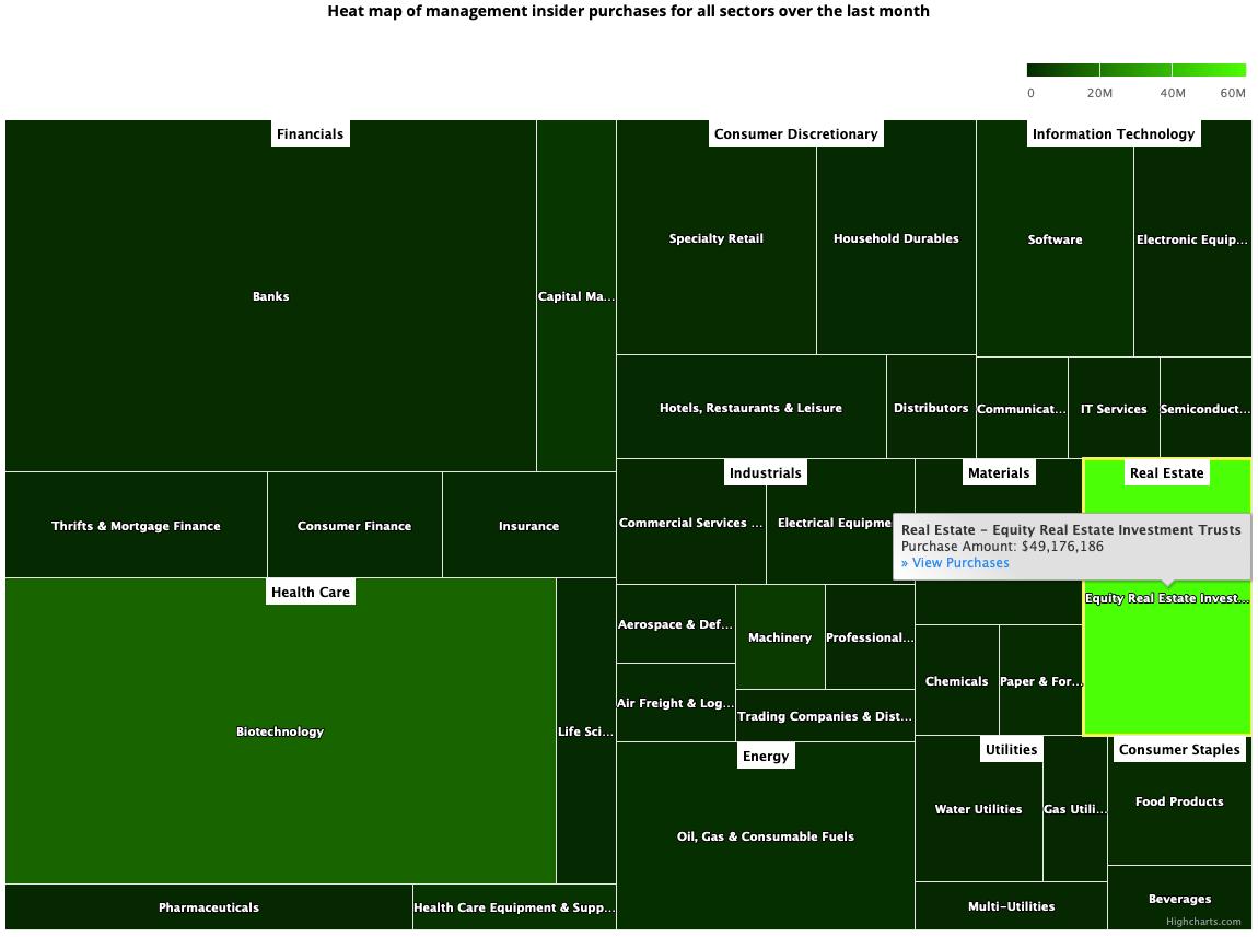 Insider Sector Heat Map Aug 6, 2021