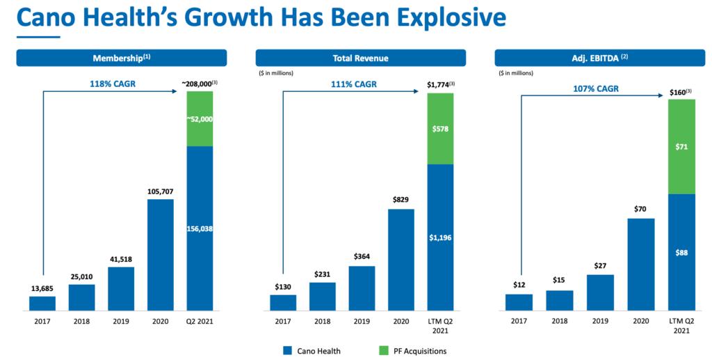 Cano Health Growth