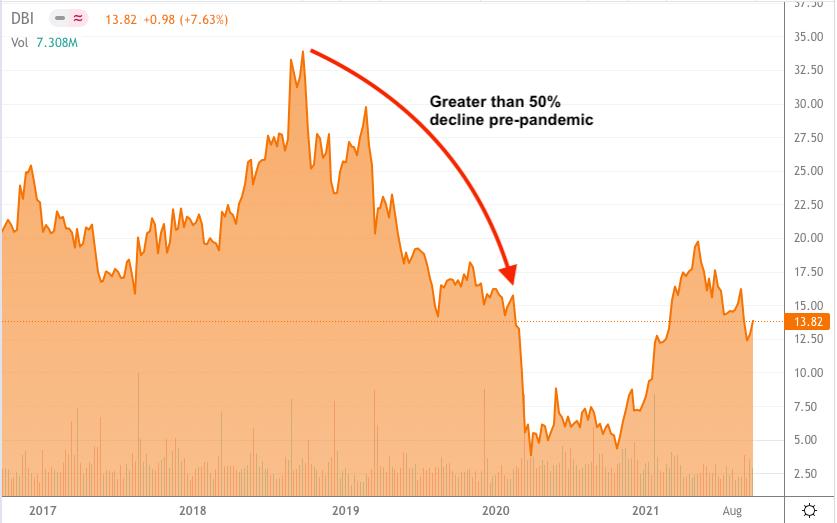 DBI 5 Year Stock Chart