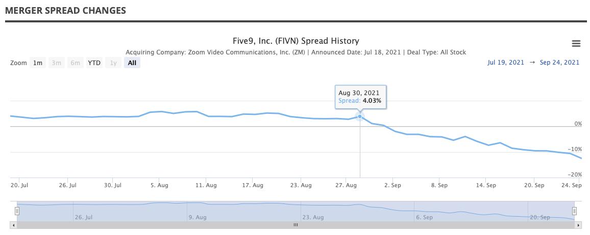 Five9 Spread History Chart