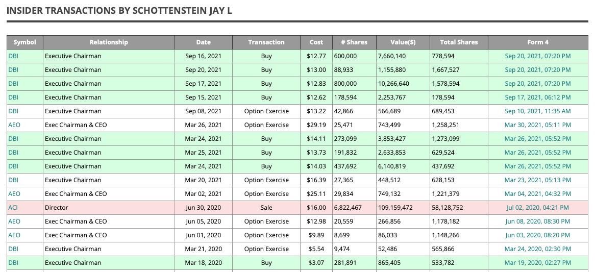 Jay Schottenstein's Insider Purchases