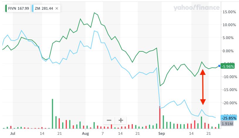 Zoom Five9 Stock Correlation