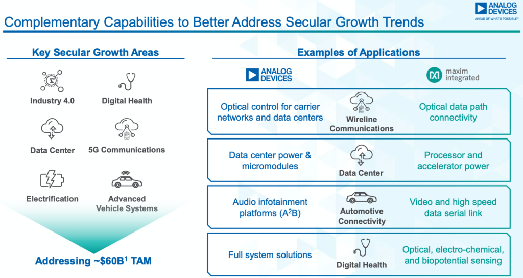 Analog Devices and Maxim Combined TAM