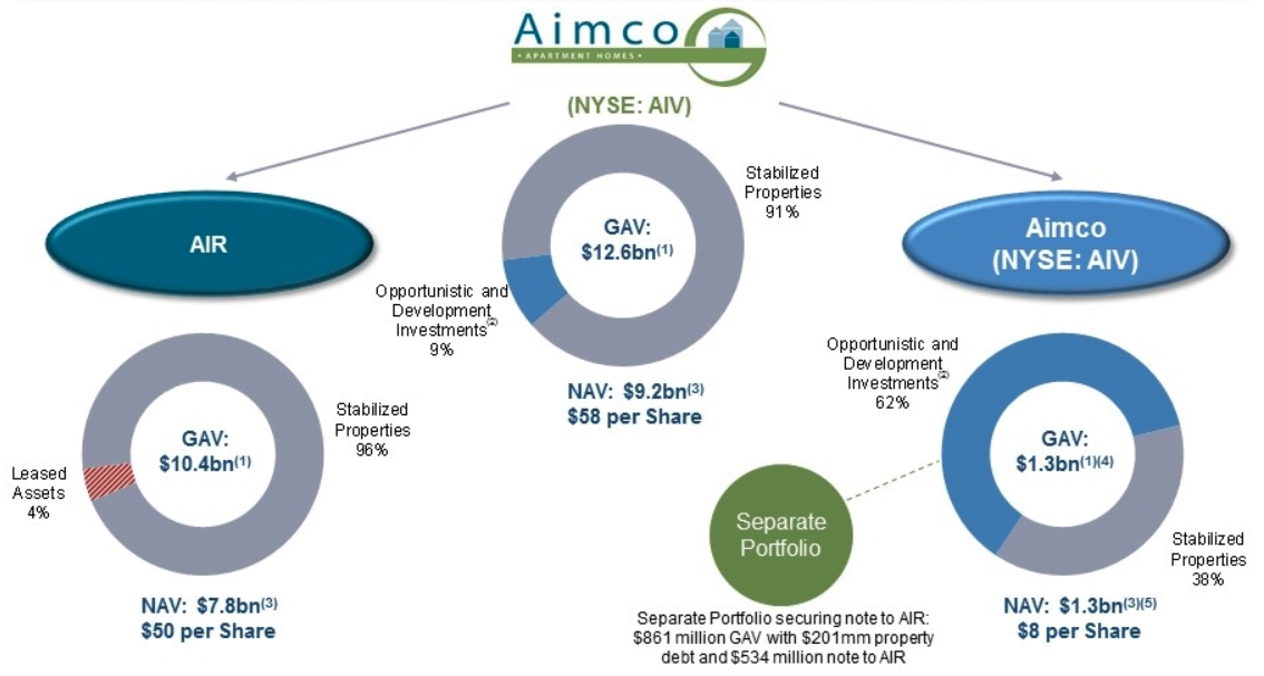 AIMCO Split Into AIRC and AIV